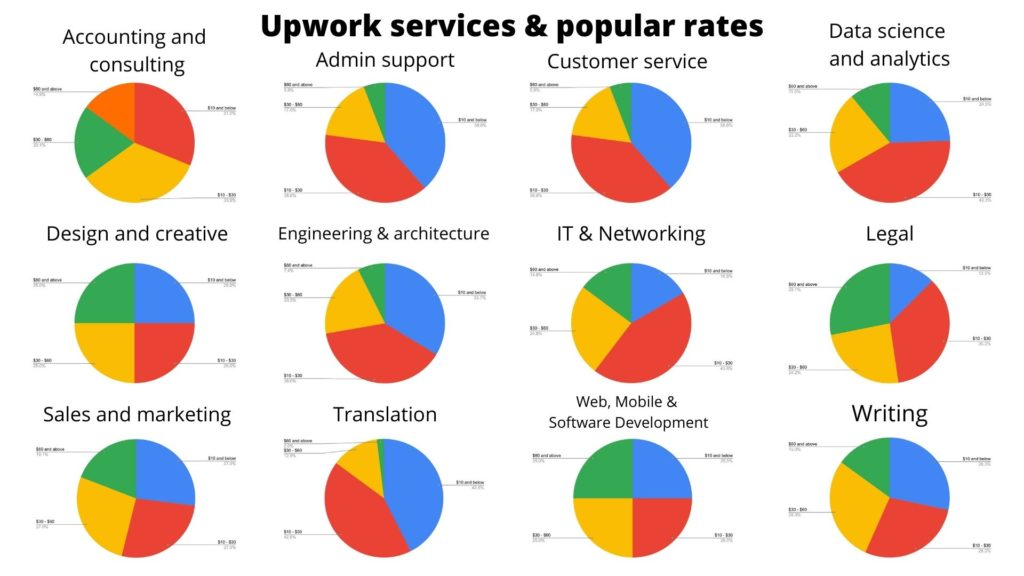 upwork hourly rate - overview of average