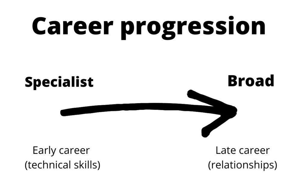 digital marketing career progression - from specialist to broad