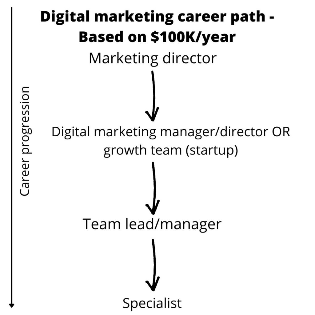 digital marketing career path - example path to $100,000 per year