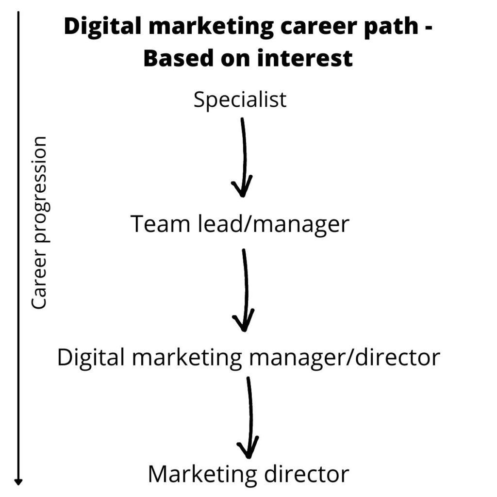 digital marketing career path example - based on interest