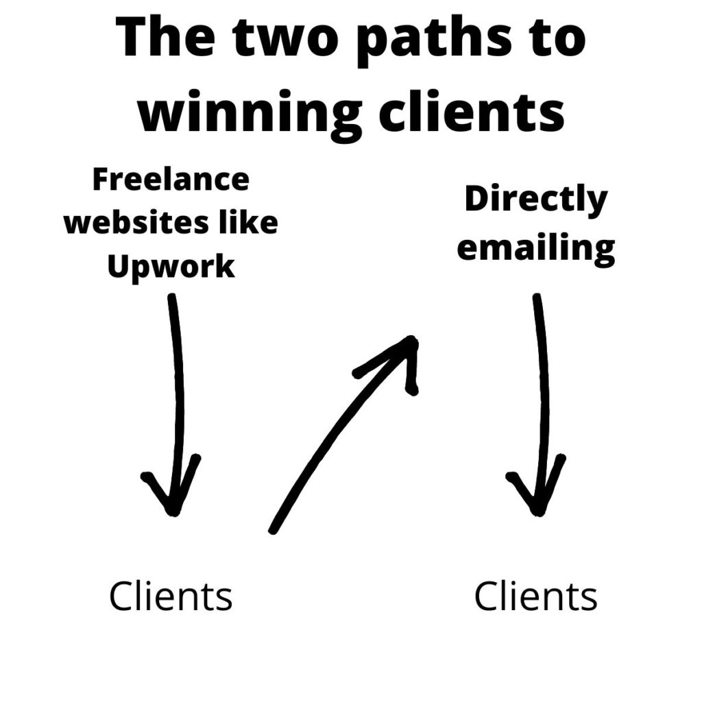 how to start freelancing with no experience - the two paths to winning clients